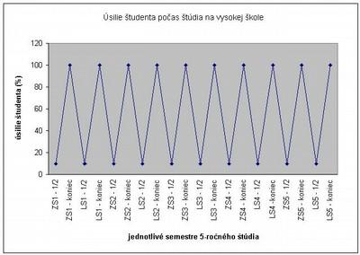 Ukážka grafu